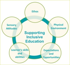 supportinginclusiveeducation.small